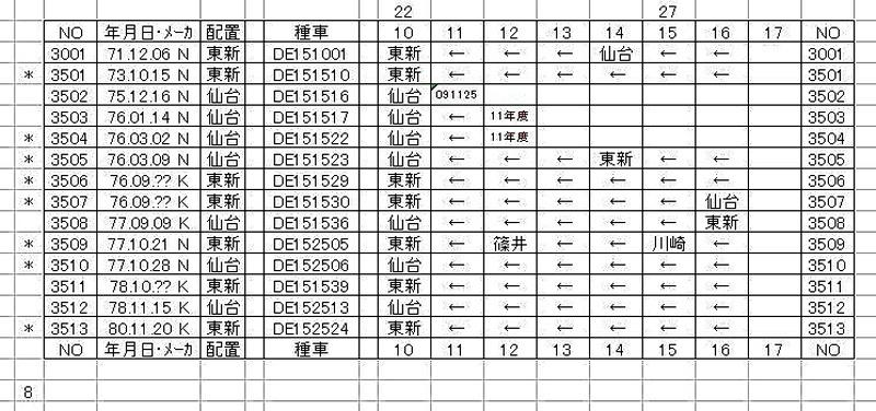 DE10 3000番代履歴表