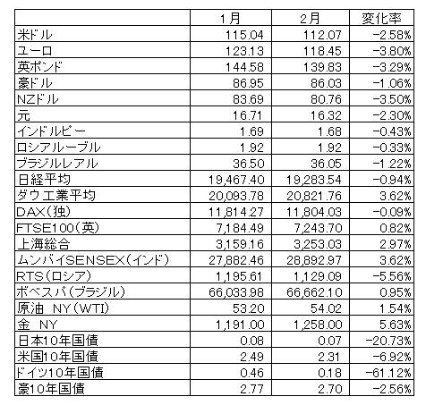 2017年2月マーケットデータ