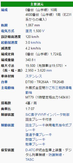 E235系山手線