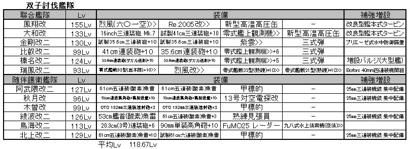 201702 E-3対双子艦隊