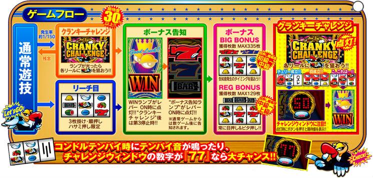 体験無料のパチンコ&スロットオンラインゲーム『777タウン.net』 豊富なリーチ目と技術介入が楽しい「クランキーコレクション」を配信したよ~!!