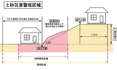 土砂災害警戒区域図