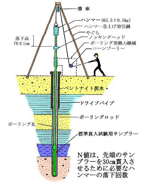 ボーリング図