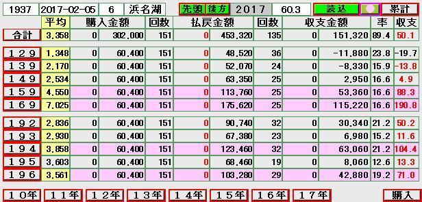 (0978)17-02-19 出目