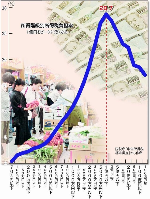 共産党 税 資産 消費税 所得税 富裕税