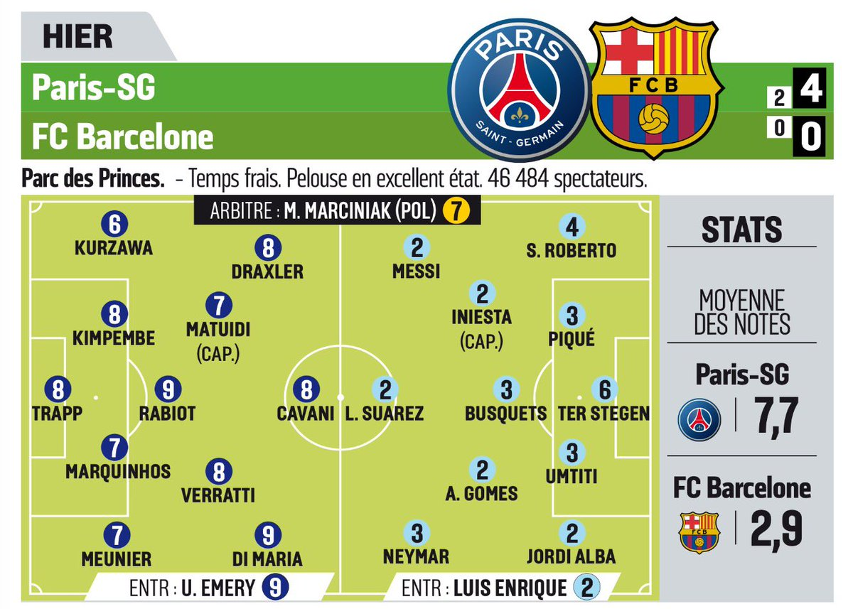 LEquipe player ratings after PSG vs Barcelona 4-0