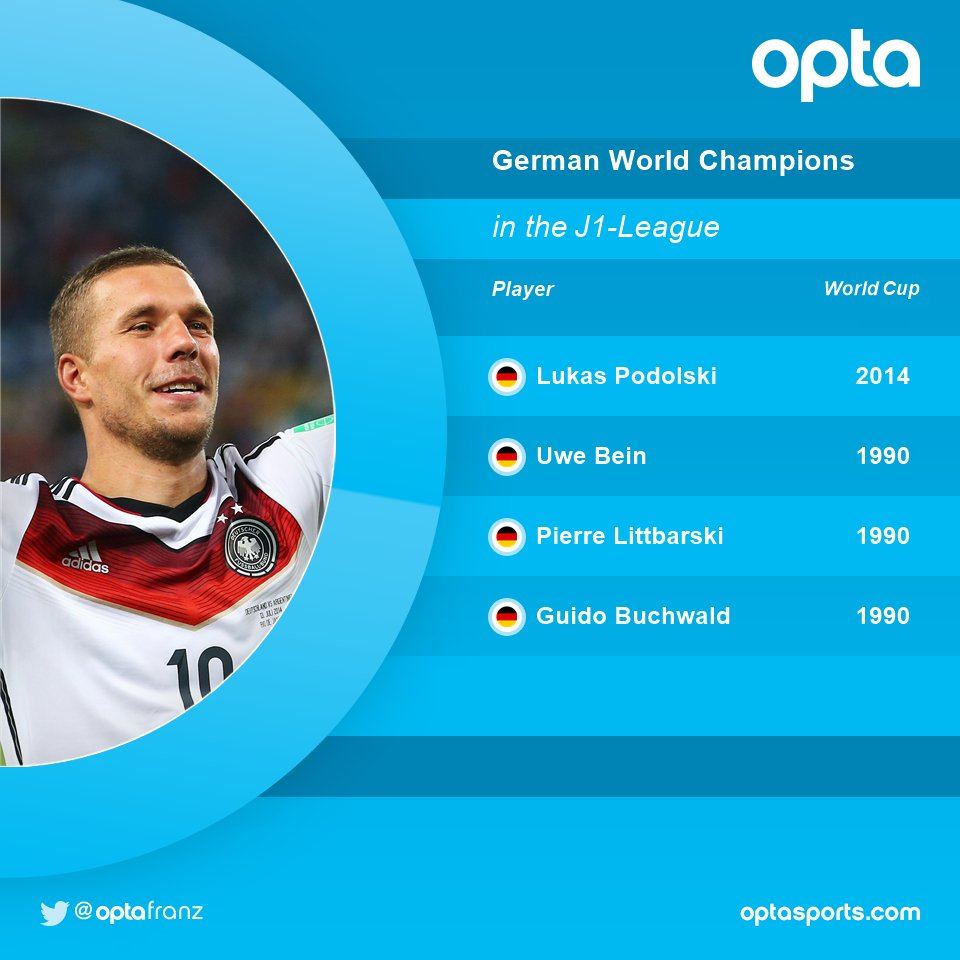 Podolski10 will be the 4th german World Champion in the @J_League_En
