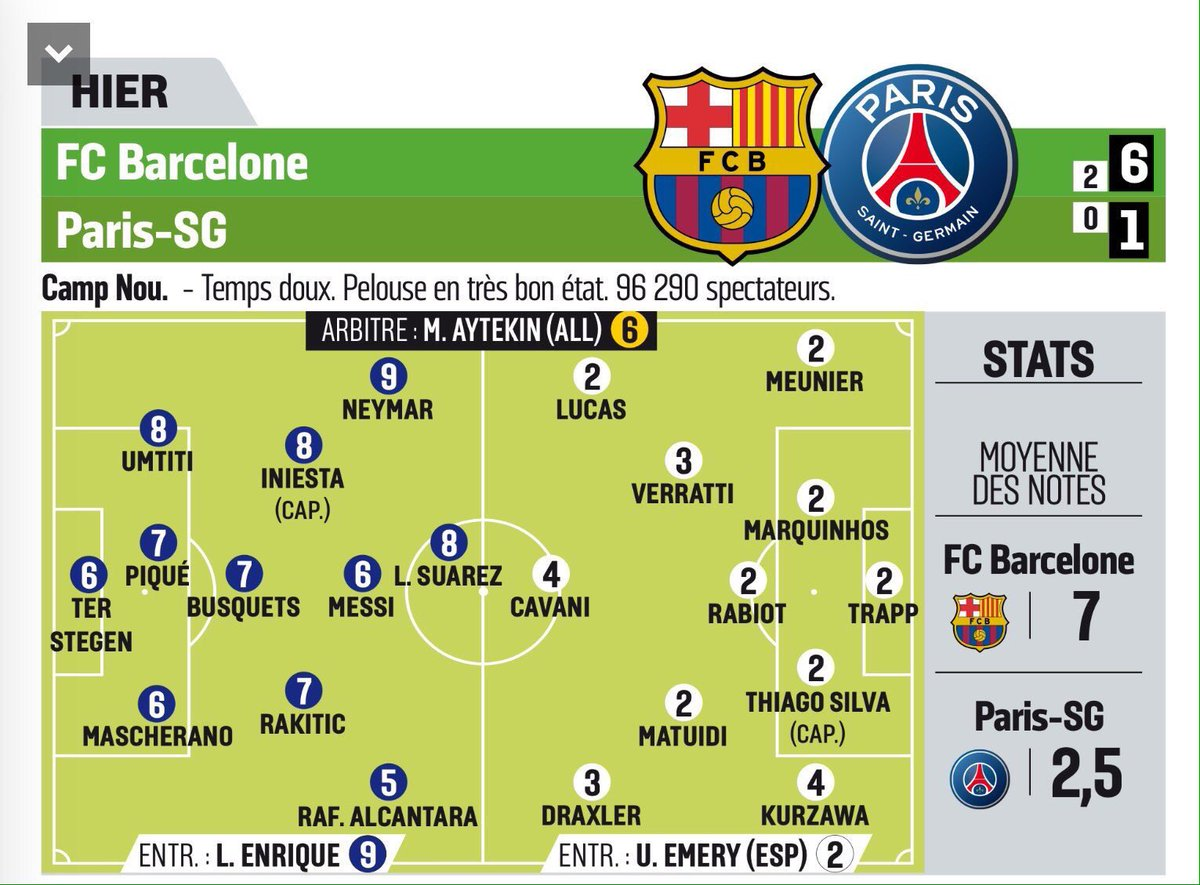 Barcelona vs PSG Player ratings from LÉquipe 6_1