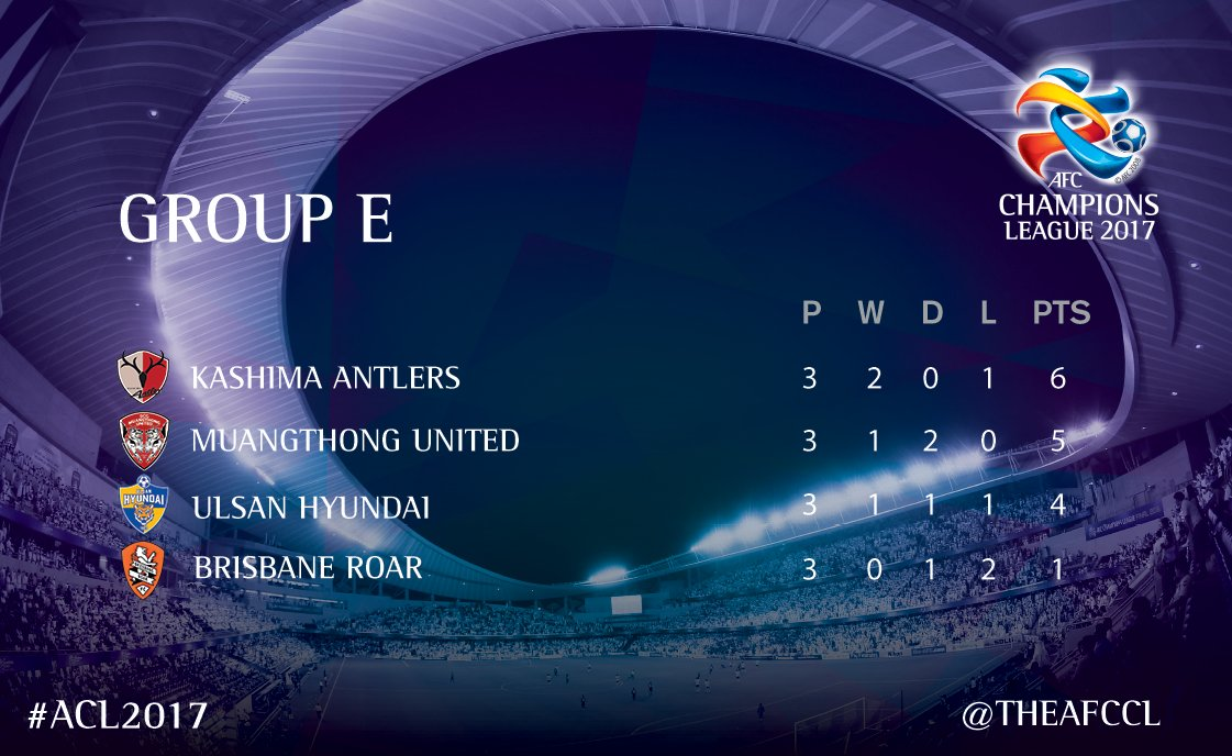 atlrs_english and @MuangthongUtd occupy the top 2 spots in Group E after 3 matches