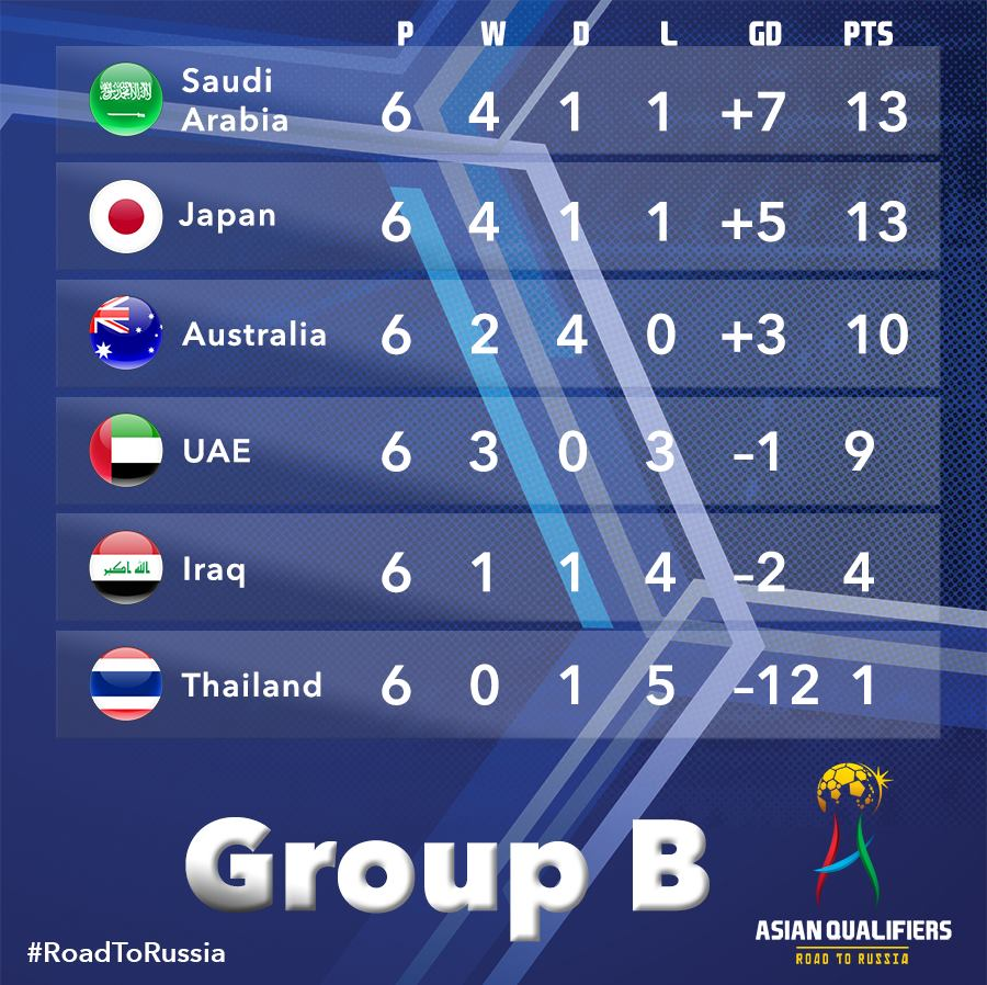 Heres how Group B stands after six rounds of matches! Saudi Arabia and Japan with a three point lead at the top