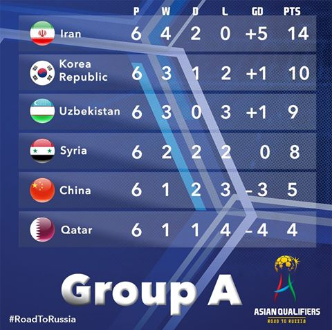 Iran have a huge four-point lead at the top of Group A after six rounds of matches