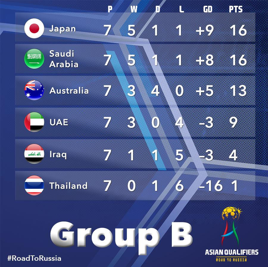 Heres how Group B stands after seven rounds of matches! Japan and Saudi Arabia pulling away at the top!