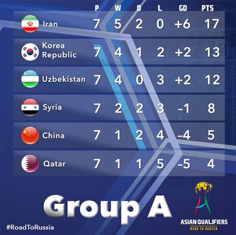 Heres how Group A stands after the latest #WCQ2018 fixtures