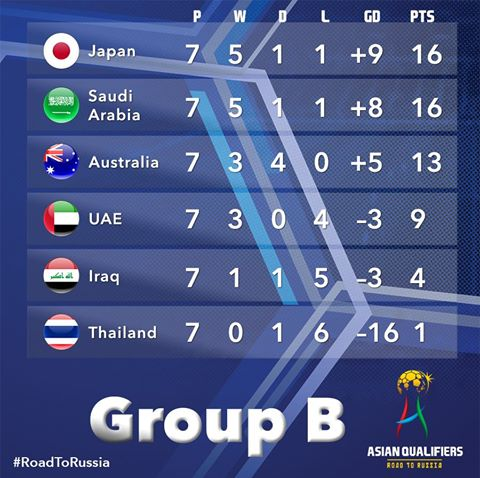 Japan and Saudi Arabia pulling away at the top!group b