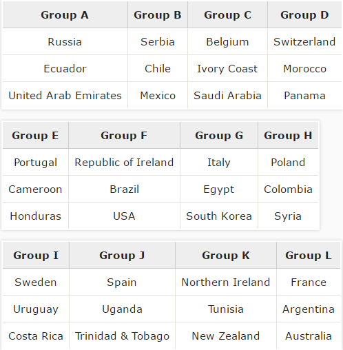 How the 2018 World Cup would be shaping up if the proposed 48-team format for 2026 was already in use