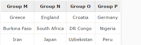 How the 2018 World Cup would be shaping up if the proposed 48-team format for 2026