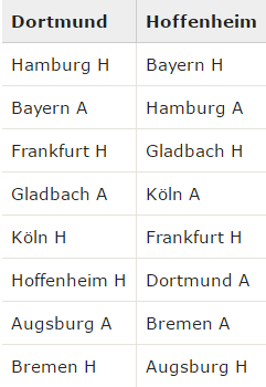 Dortmund and Hoffenheim, who are 1 Point within each other, will play exactly the same opponents and each other in their run in for 3rd place and direct CL Qualification