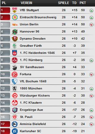 Bundesliga 2nd standing 2017 4