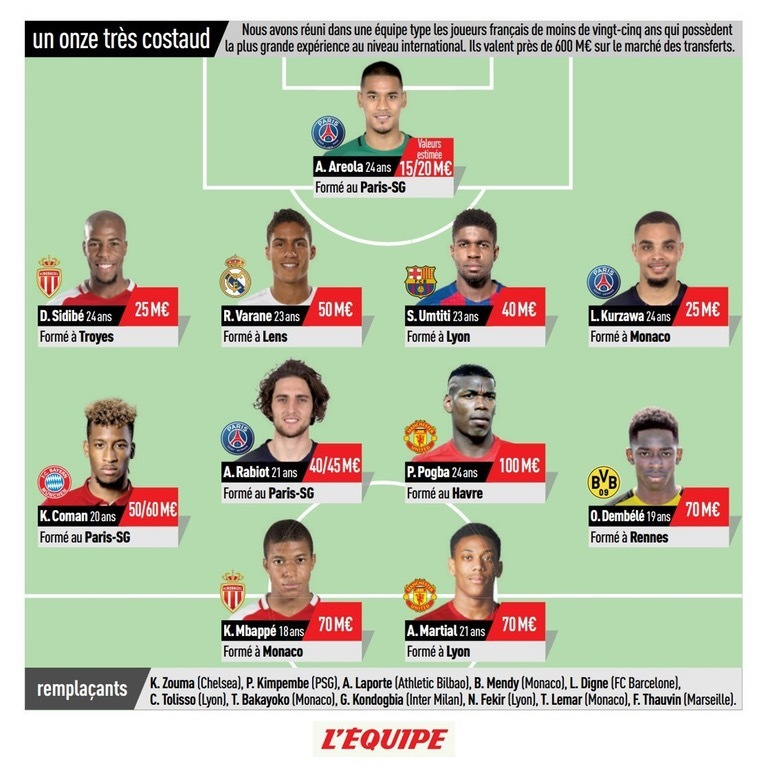 Frances U-25 National team by LEquipe