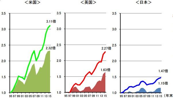 家計金融資産 時系列推移 日米英