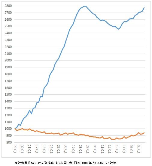 家計金融負債 時系列推移 日米比較