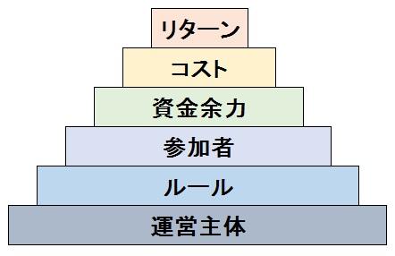 投資判断 ピラミッド 階層構造