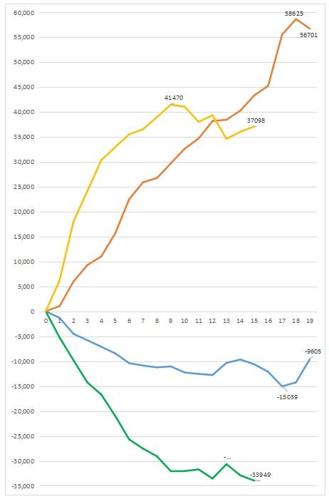 考えるグラフ 投資主体別売買動向 時系列推移