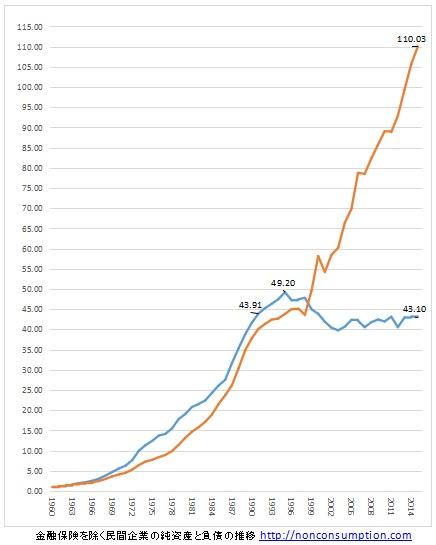 日本企業 純資産 負債