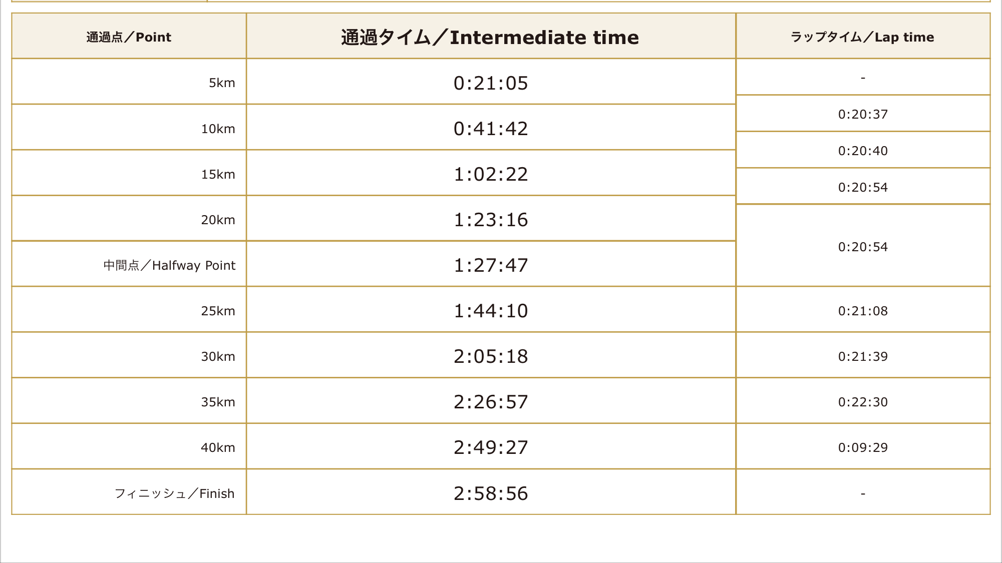 2015東京マラソン結果