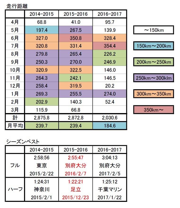 2016シーズン走行距離