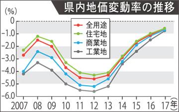 群馬県内地価変動率