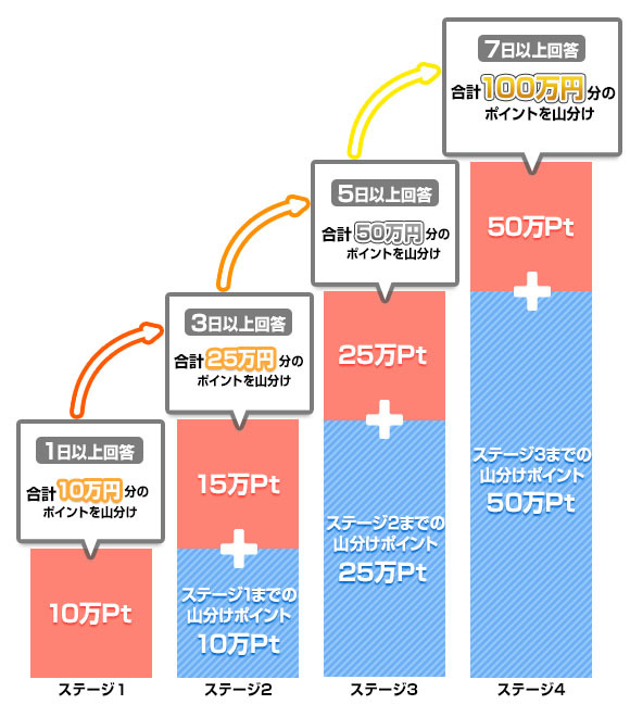 infoQ GW直前キャンペーン ルール