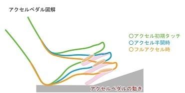 ペダルポジ図解JPG25アクセル