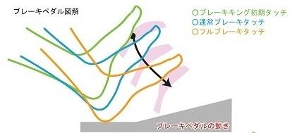 ペダルポジ図解JPG25ブレーキ