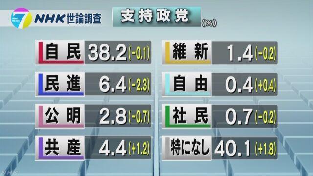NHK 政党支持率