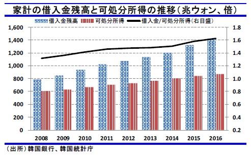 韓国 家計の借金残高と可処分所得の推移