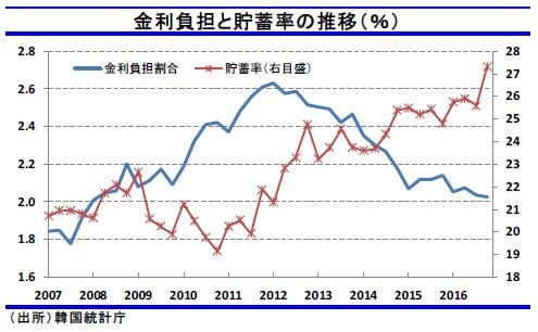 韓国 金利負担と貯蓄率の推移