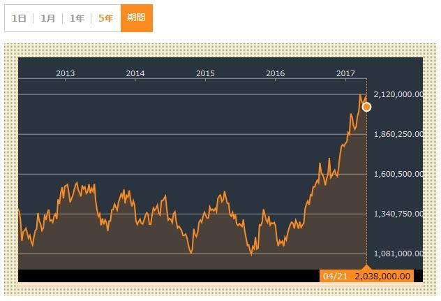 サムスン電子 株価 2