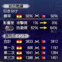 歴史的事件大海戦最終日結果
