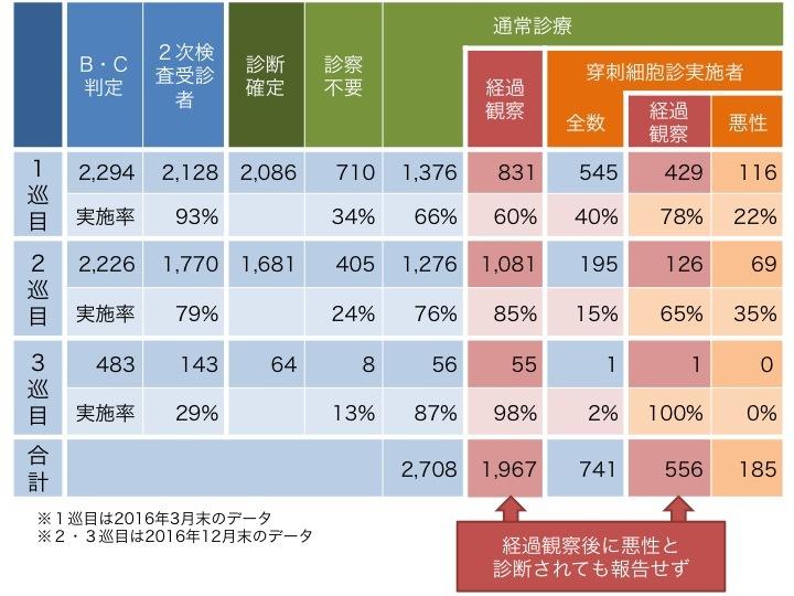 20170330経過観察