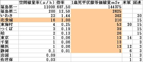 1歳児甲状腺等価線量推定2