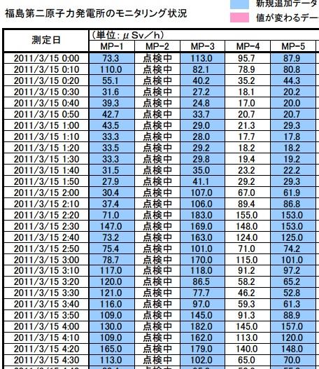 福島第二20110315