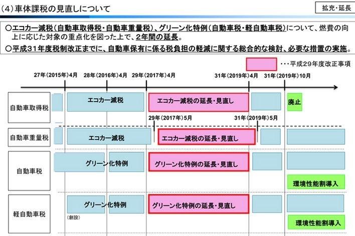 省エネ自動車 補助エコカー減税2017