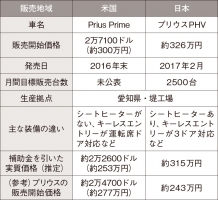 プリウスPHV 日米価格差比較