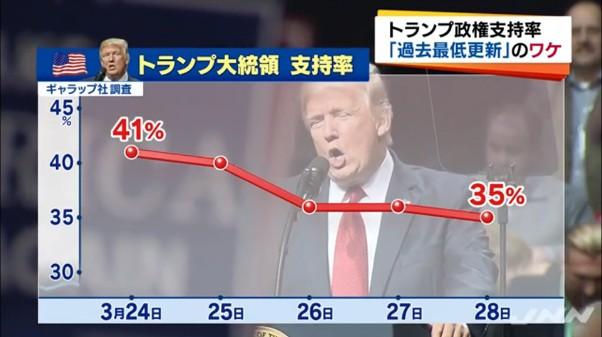 ①トランプ支持率35%↓トランプになって保険料3倍↑19,000円割れ日経平均株価↓