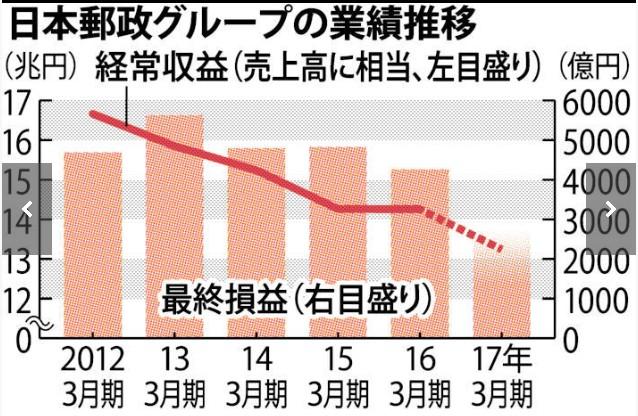小泉悪魔と竹中バカ蔵の日本郵政が巨額損失!