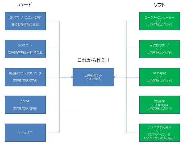rf tester 43242343-2