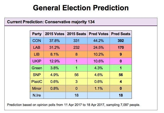general election forecast