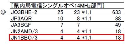 17_オール兵庫コンテスト14結果