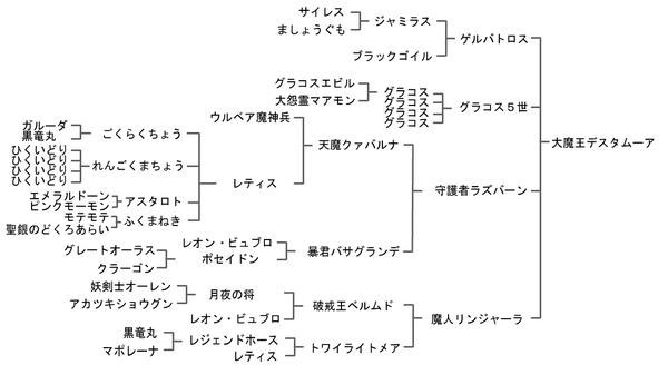 【DQMJ3プロ】ジョーカー3 プロフェッショナル